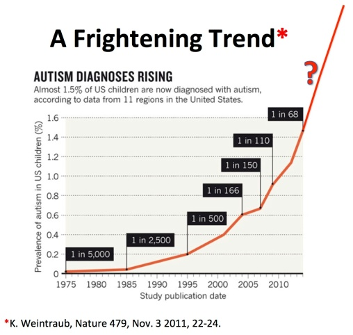 Dr. Stephanie Seneff one in two children will be autistic