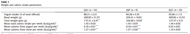 Saccharin and aspartame, compared with sucrose, induce greater weight gain in adult Wistar rats, at similar total caloric intake levels