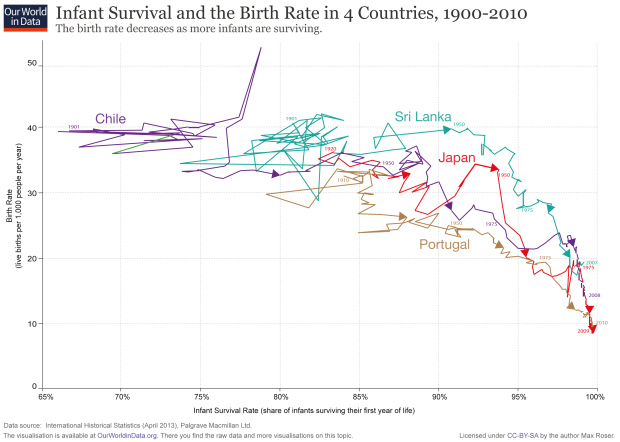 ourworldindata_scatter-fertility-vs-infant-survival